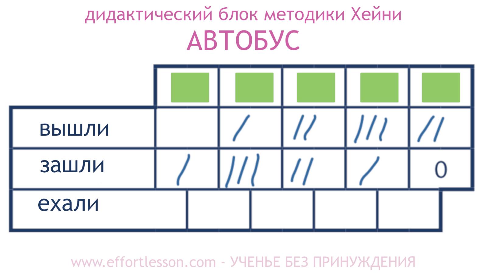 Таблица Автобус метод Хейни