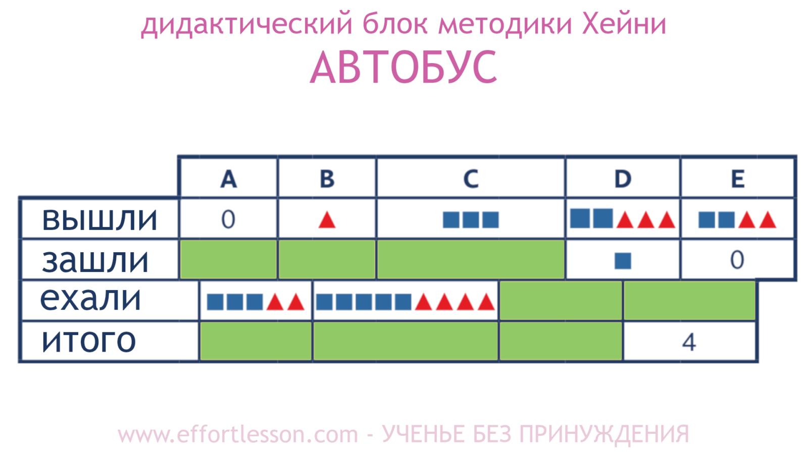 Таблица Автобус метод Хейни 2