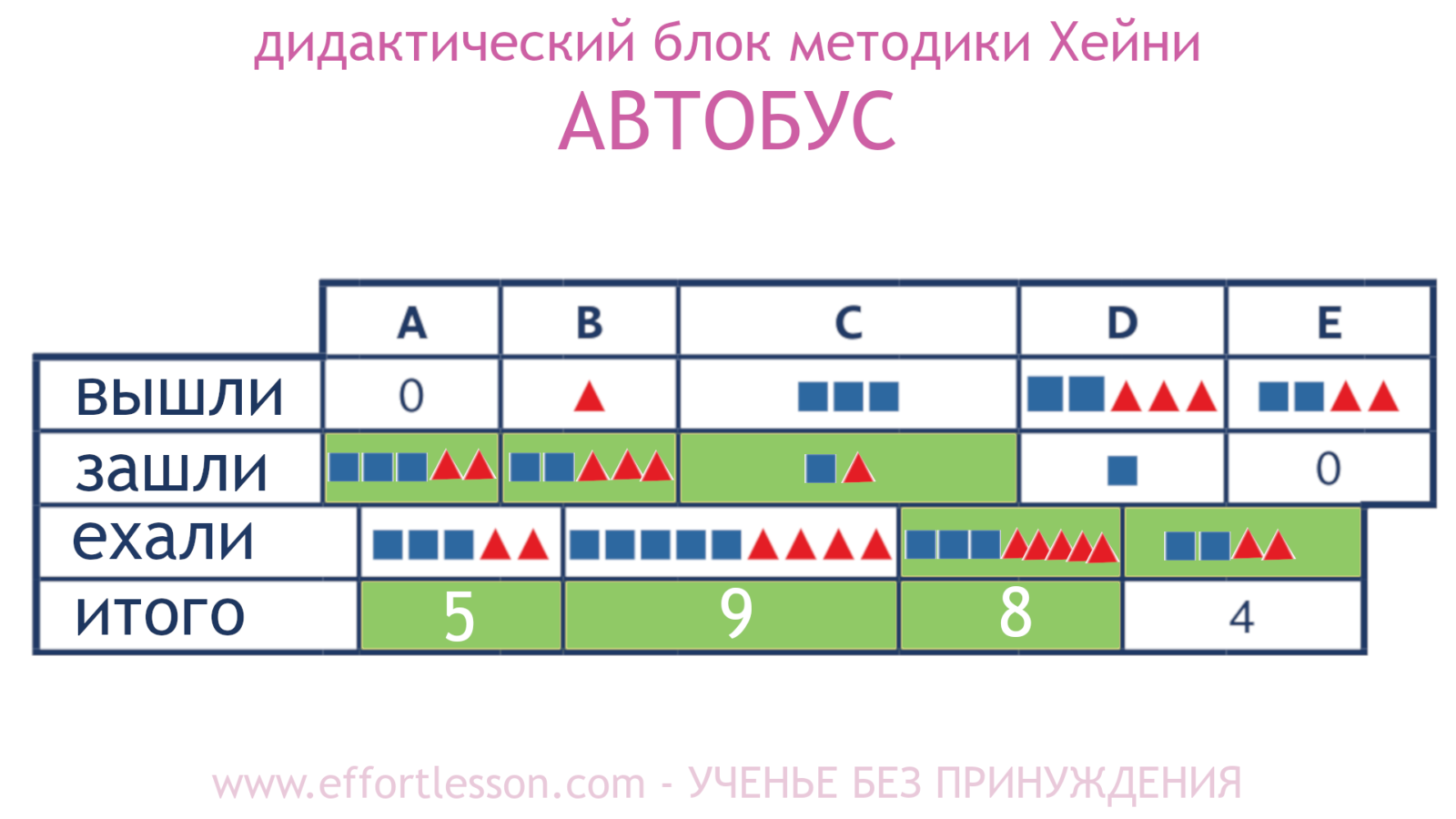 Таблица Автобус метод Хейни 2.1