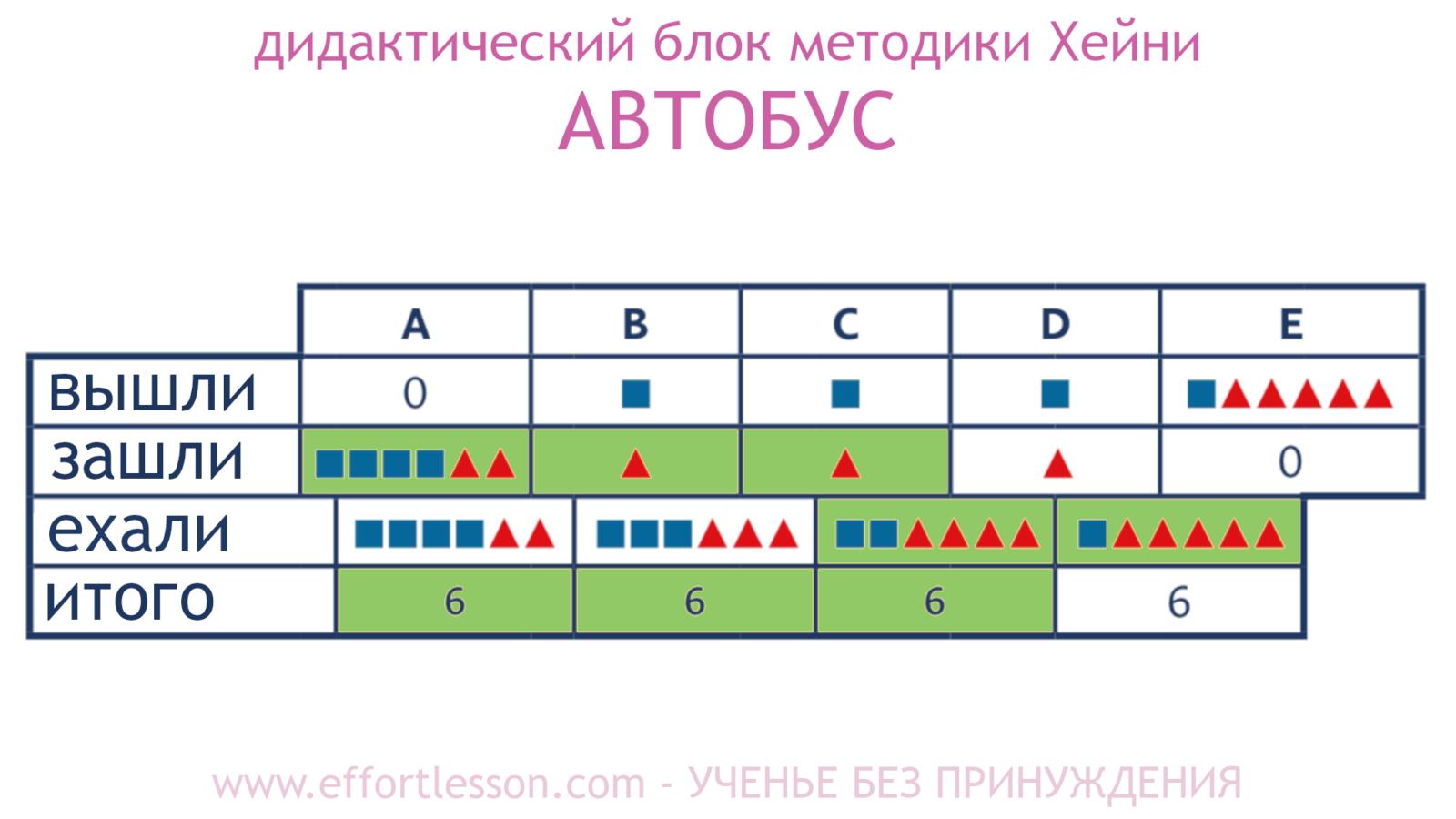 Таблица Автобус метод Хейни 3