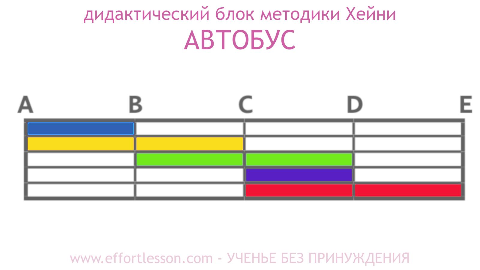 Таблица Автобус метод Хейни 5