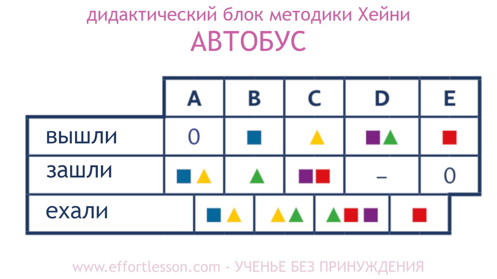 Таблица Автобус метод Хейни 5.1