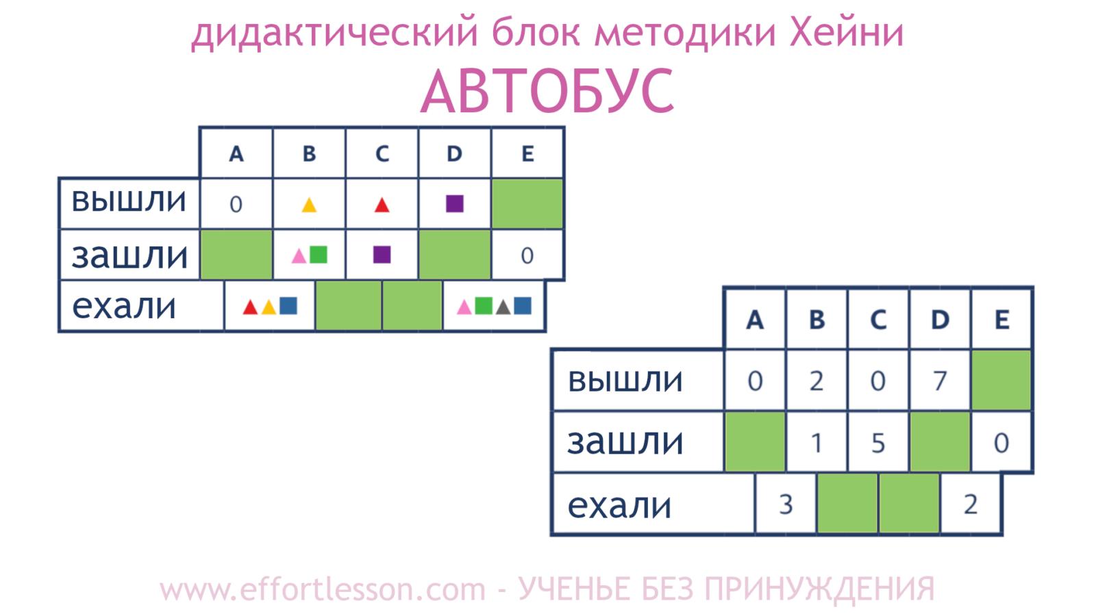 Таблица Автобус метод Хейни 6