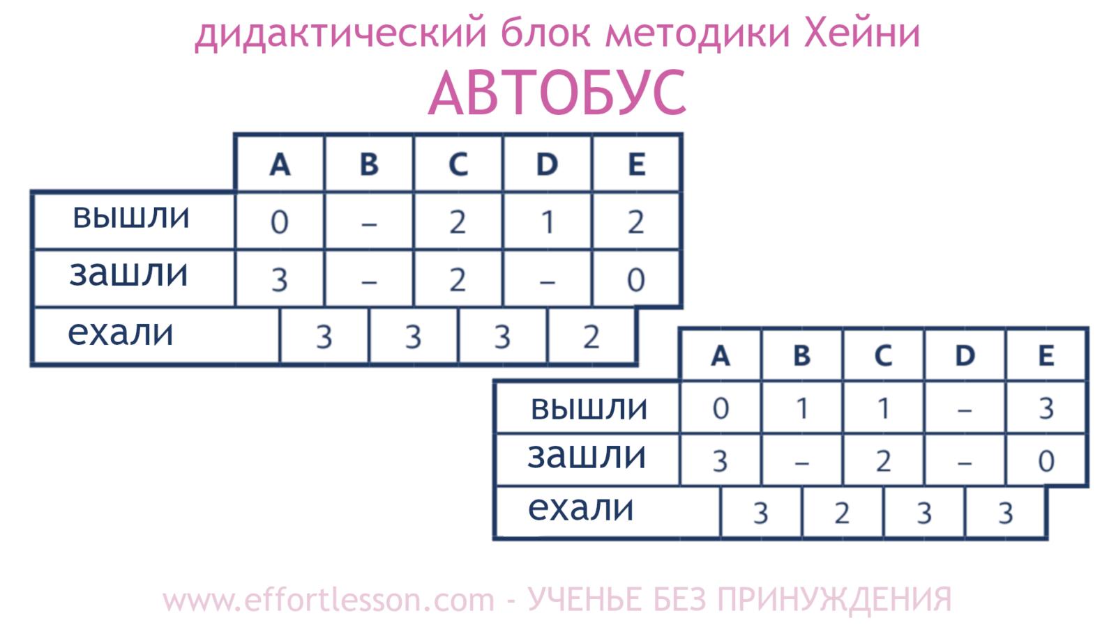 Таблица Автобус метод Хейни 6.1