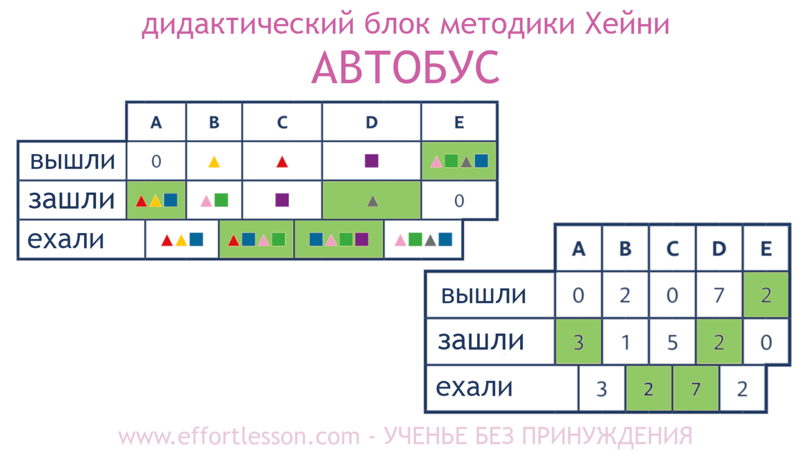 Таблица Автобус метод Хейни 7.1