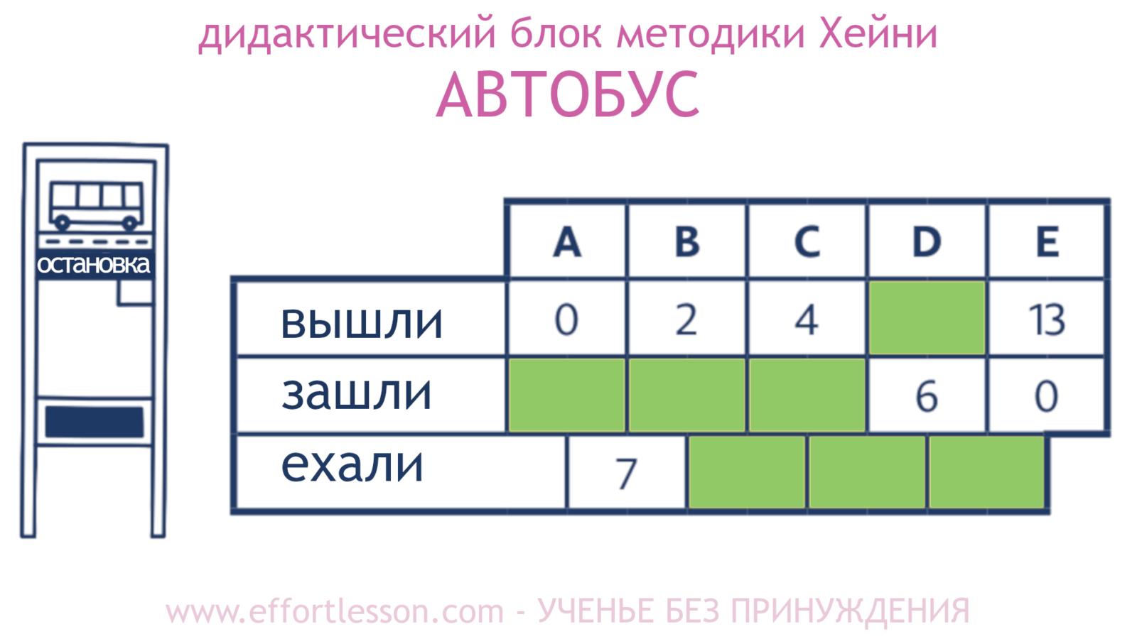 Таблица Автобус метод Хейни1