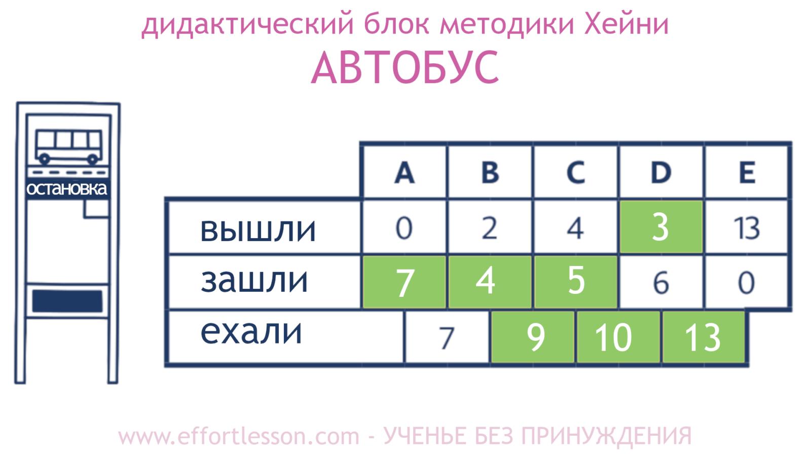 Таблица Автобус метод Хейни1.1