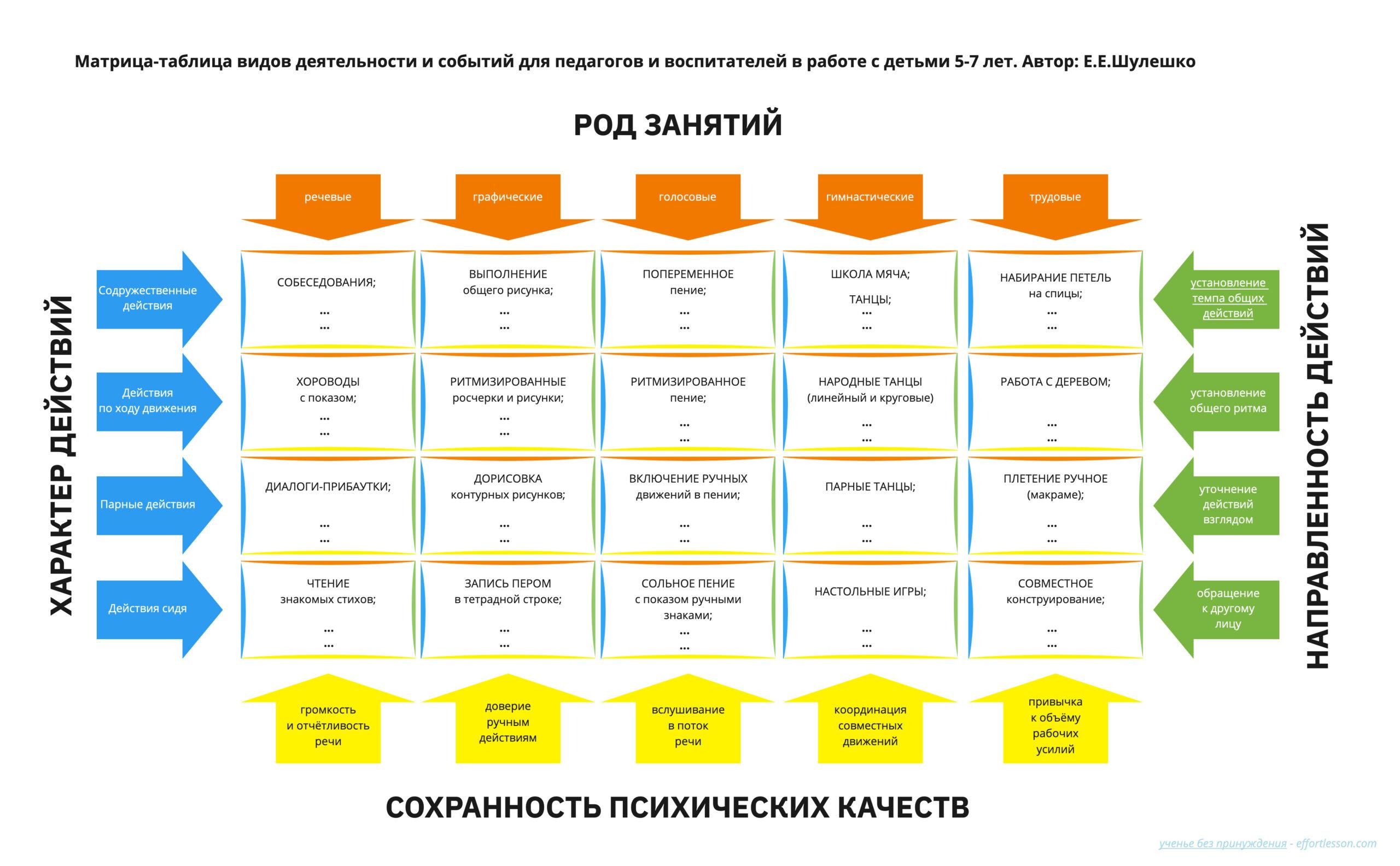 Матрица-таблица видов деятельности с детьми 5-7 лет